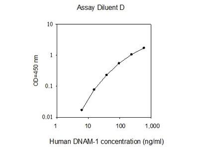 Human DNAM-1 ELISA