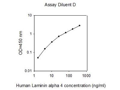 Human Laminin alpha 4 ELISA