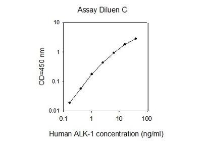 Human ALK-1 ELISA