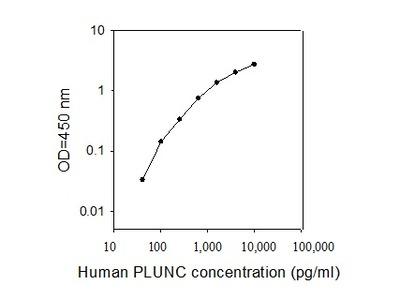 Human PLUNC ELISA