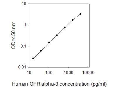 Human GFR alpha-3 ELISA