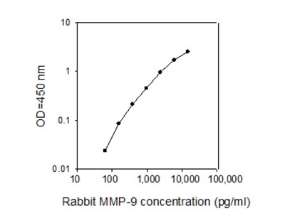 Rabbit MMP-9 ELISA