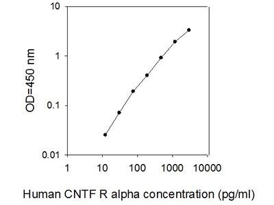 Human CNTF R alpha ELISA