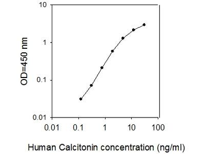 Human Calcitonin ELISA