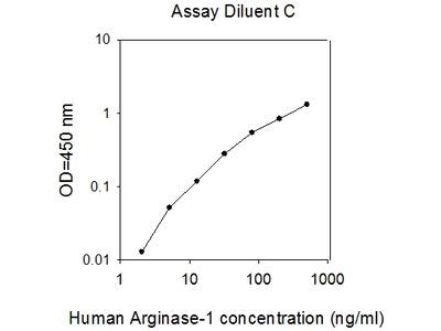 Human Arginase 1 ELISA
