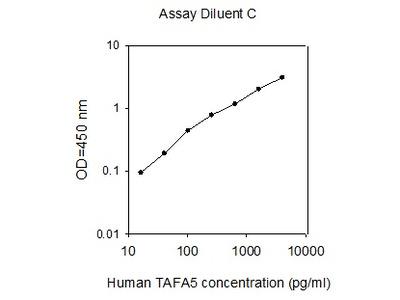 Human TAFA5/FAM19A5 ELISA