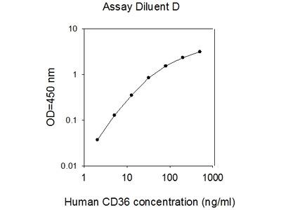 Human CD36/SR-B3 ELISA