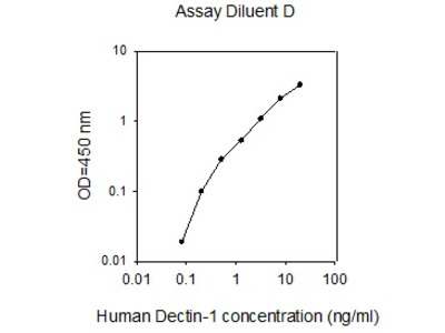 Human Dectin-1