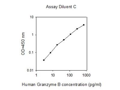 Human Granzyme B ELISA