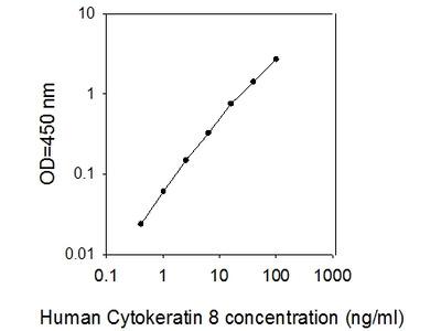 Human Cytokeratin 8/KRT8 ELISA