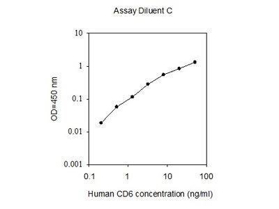 Human Cluster of Differentiation 6/CD6 ELISA