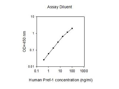 Human Pref-1 ELISA