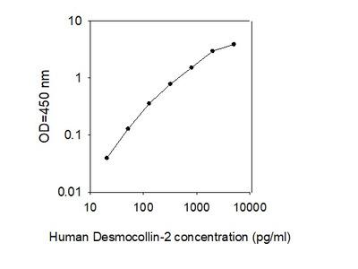 Human Desmocollin-2 ELISA