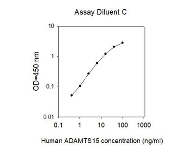 Human ADAMTS-15 ELISA