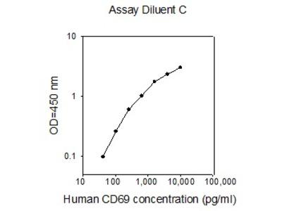 Human CD69 ELISA