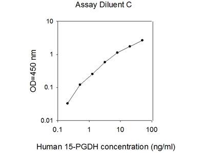 Human 15-PGDH/HPGD ELISA
