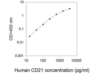 Human CD21/CR2/EBV receptor ELISA