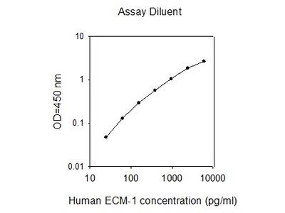 Human ECM-1 ELISA
