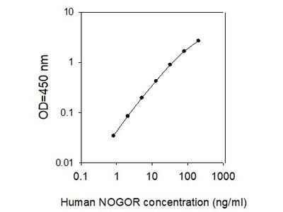 Human Nogo Receptor/Reticulon-4 Receptor ELISA