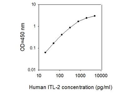 Human ILT-2/LIR-1/CD85j ELISA