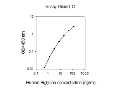 Human Biglycan ELISA