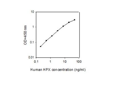 Human Hemopexin ELISA