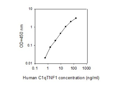 Human C1qTNF1 ELISA