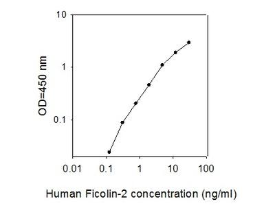 Human Ficolin-2 ELISA
