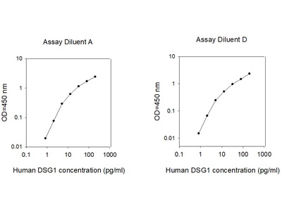 Human Desmoglein-1 ELISA