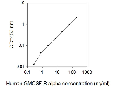 Human GM-CSF R alpha ELISA