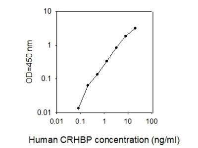 Human CRHBP ELISA