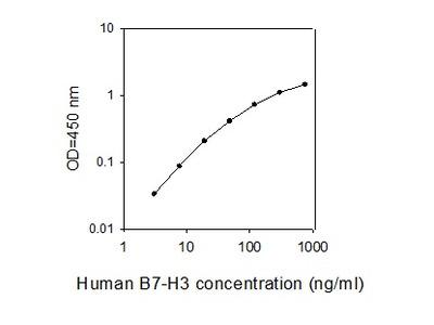 Human B7-H3/CD276 ELISA