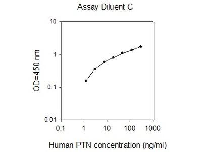 Human Pleiotrophin/PTN ELISA