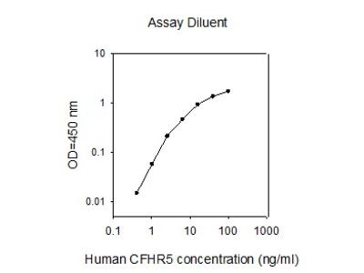 Human CFHR5 ELISA