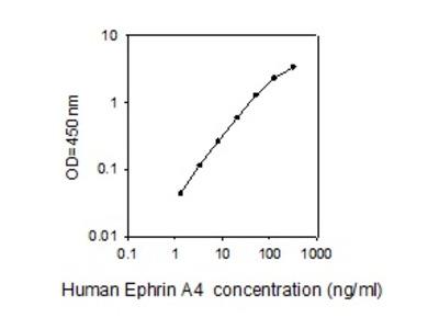 Human Ephrin-A4/EFNA4 ELISA
