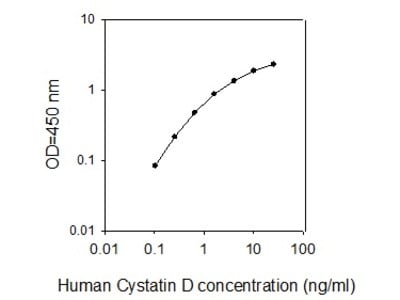 Human Cystatin D ELISA