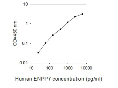 Human ENPP-7/Alk-Smase ELISA