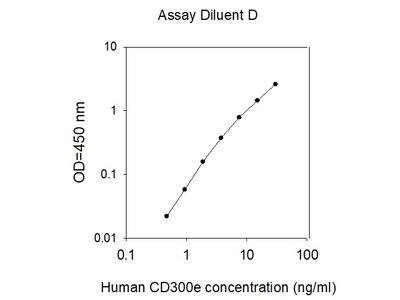 Human CD300e/LMIR6 ELISA