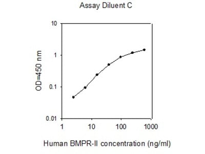 Human BMPR-II ELISA