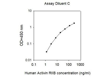 Human Activin R2B/ACVR2B ELISA