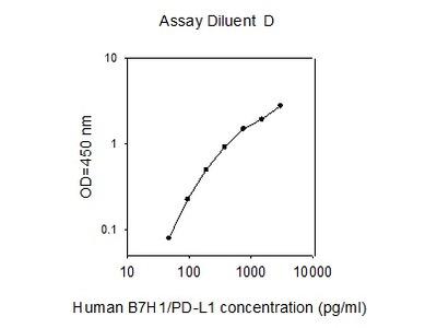 Human B7H1/PD-L1 ELISA