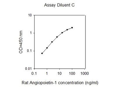 Rat Angiopoietin-1 ELISA