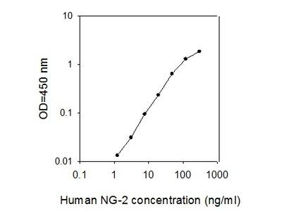 Human NG-2 ELISA