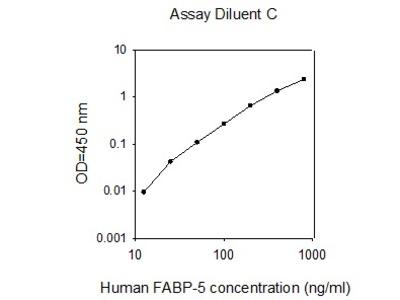 Human FABP-5 ELISA