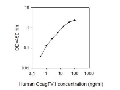 Human Coagulation Factor VII ELISA