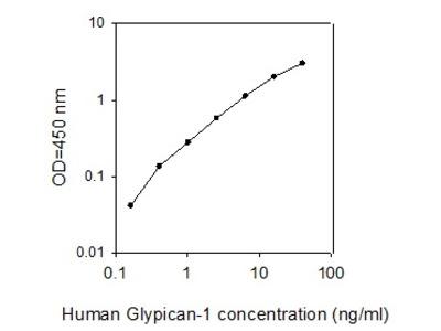 Human Glypican 1 ELISA