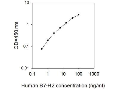 Human B7-H2/ICOS Ligand ELISA
