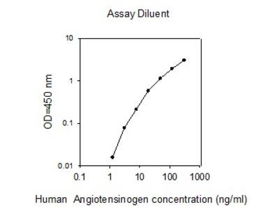 Human Angiotensinogen ELISA