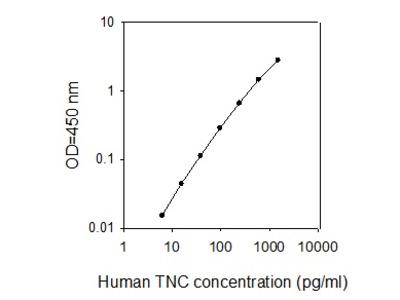 Human Tenascin C ELISA