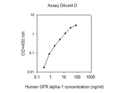 Human GFR alpha-1/GDNF R ELISA